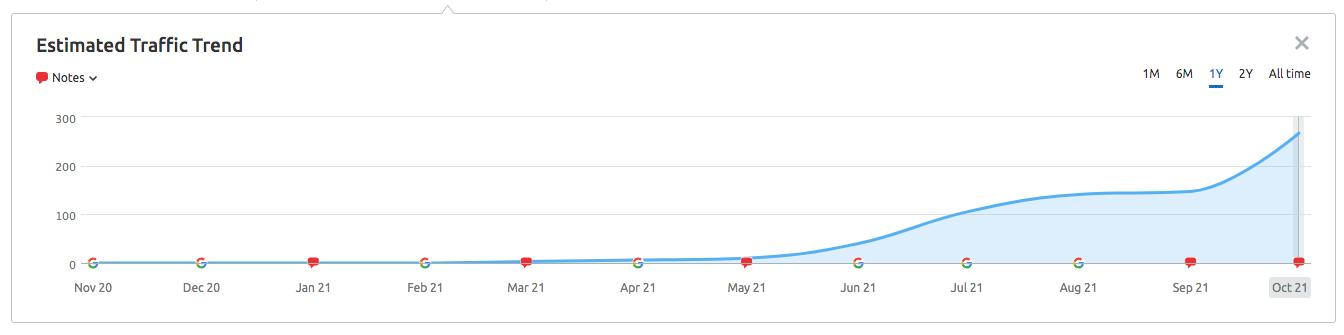 PCA Traffic Trend